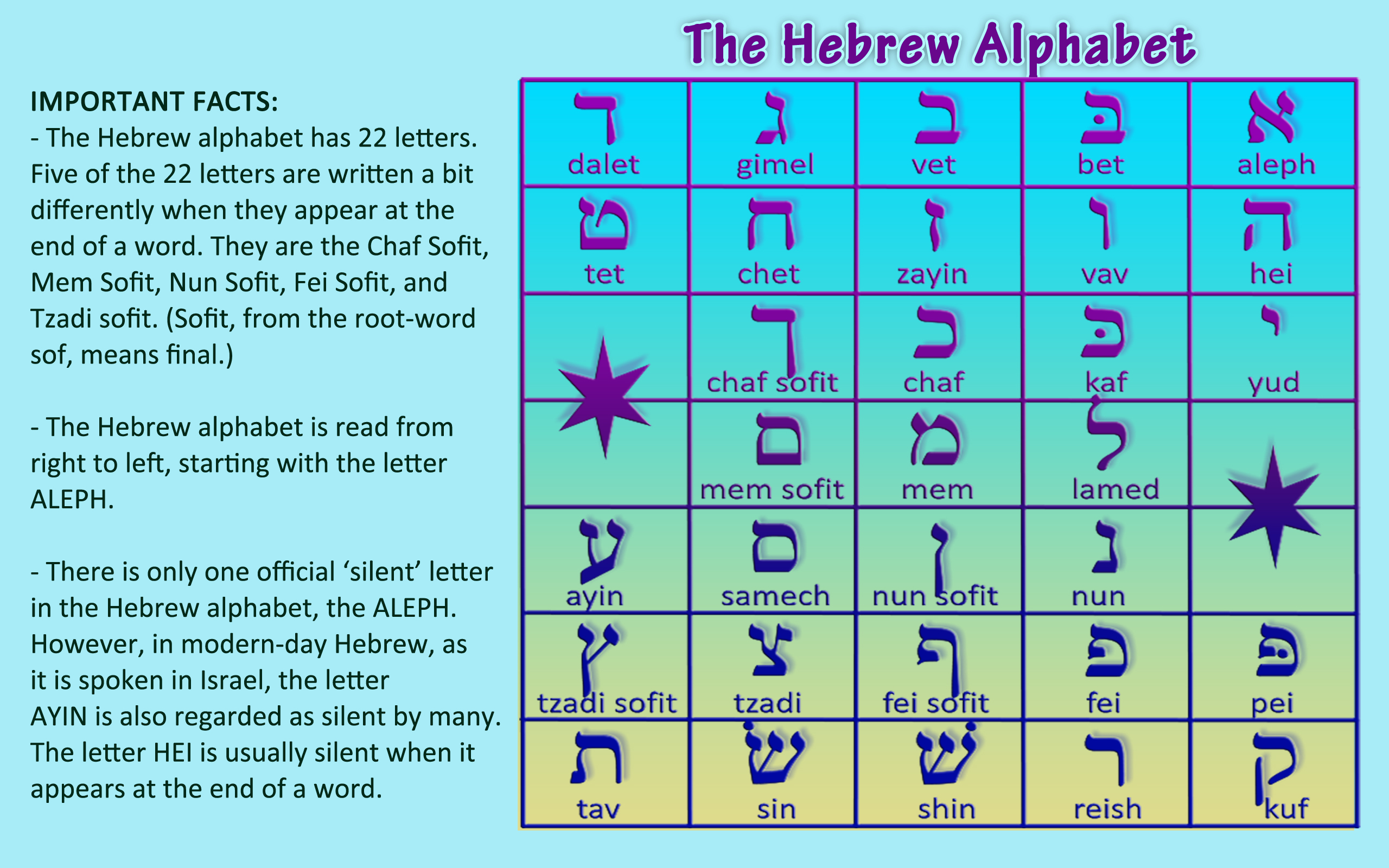 english translation to hebrew writing alphabet